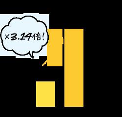 透明感・潤いを感じた 27% 3回コース → 85% 5回コース ×3.14倍!
